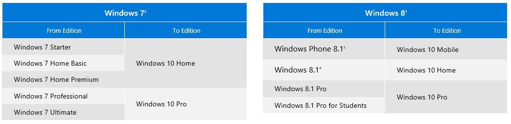 How to INSTALL Windows 10 on PC [easy step-by-step] - Blog